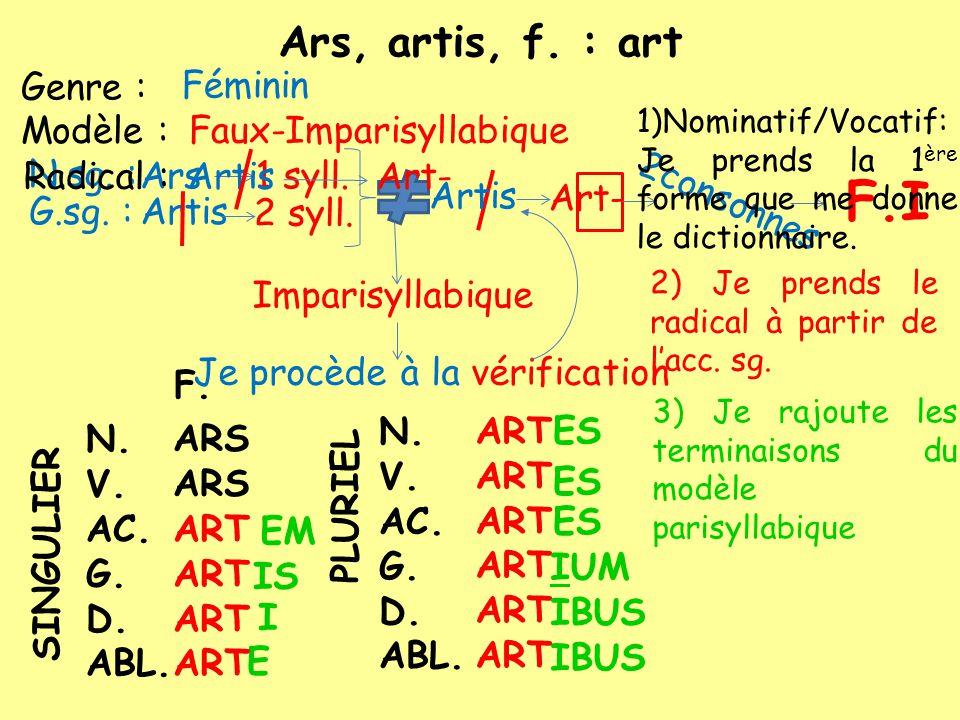 F.I Ars, artis, f. : art Genre : Féminin Modèle :