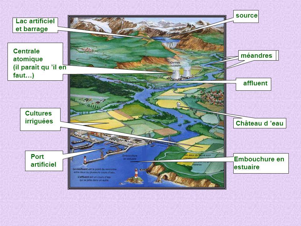 source Lac artificiel. et barrage. Centrale atomique. (il paraît qu 'il en. faut…) méandres. affluent.