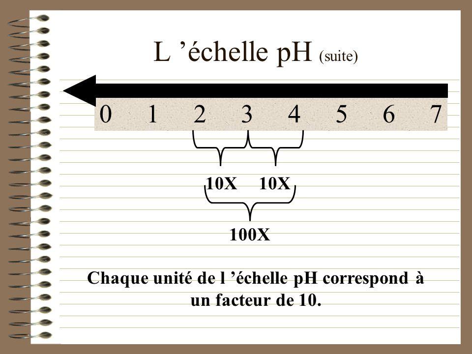 Chaque unité de l 'échelle pH correspond à un facteur de 10.