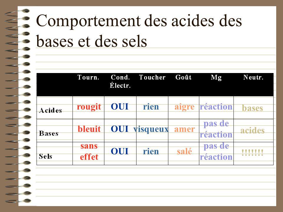 Comportement des acides des bases et des sels