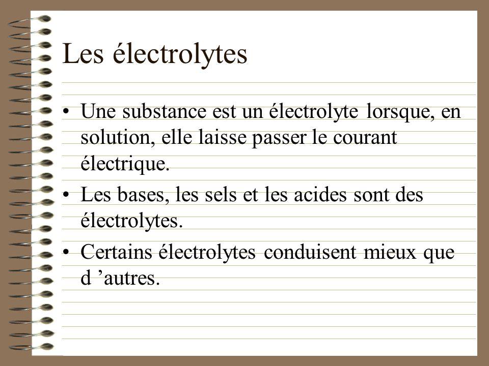 Les électrolytes Une substance est un électrolyte lorsque, en solution, elle laisse passer le courant électrique.