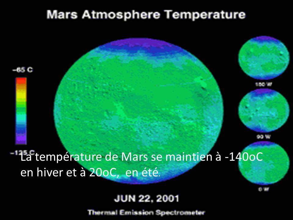 La température de Mars se maintien à -140oC en hiver et à 20oC, en été.