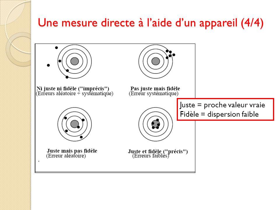 Une mesure directe à l'aide d'un appareil (4/4)