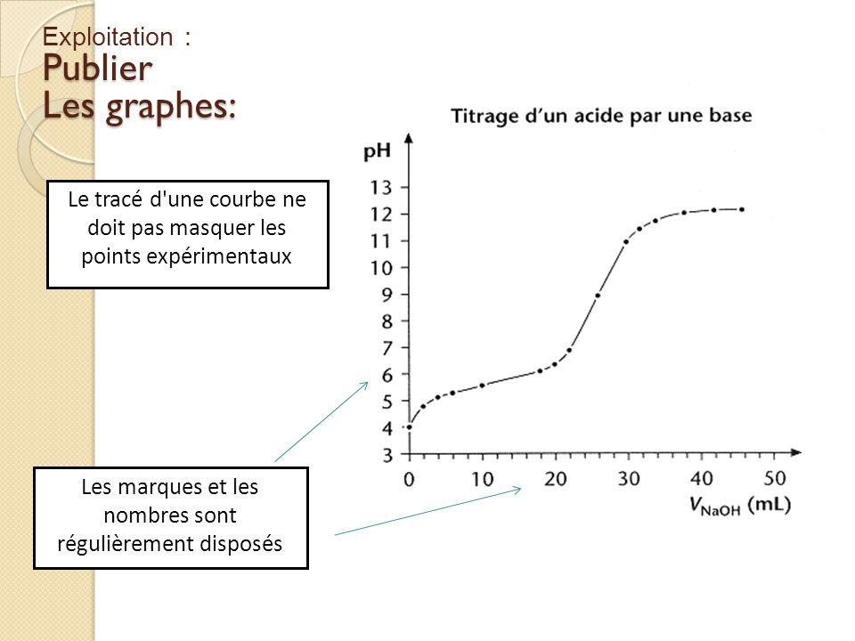 Publier Les graphes: Exploitation :