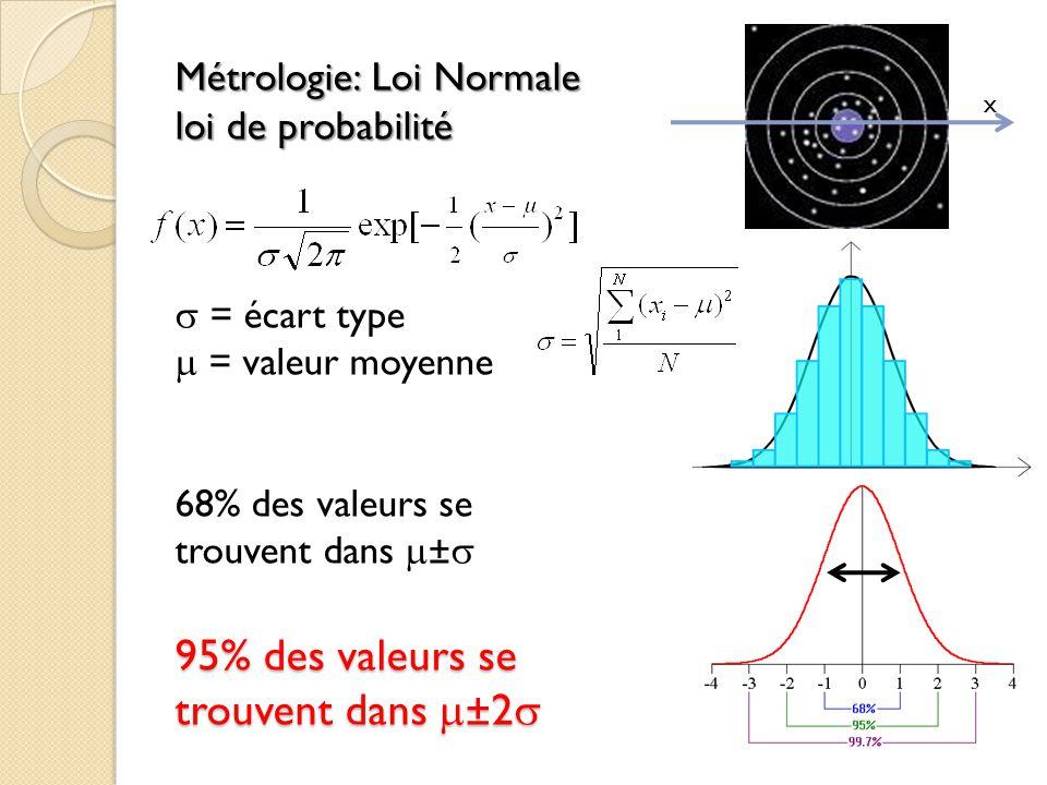 Métrologie: Loi Normale loi de probabilité  = écart type  = valeur moyenne 68% des valeurs se trouvent dans ± 95% des valeurs se trouvent dans ±2
