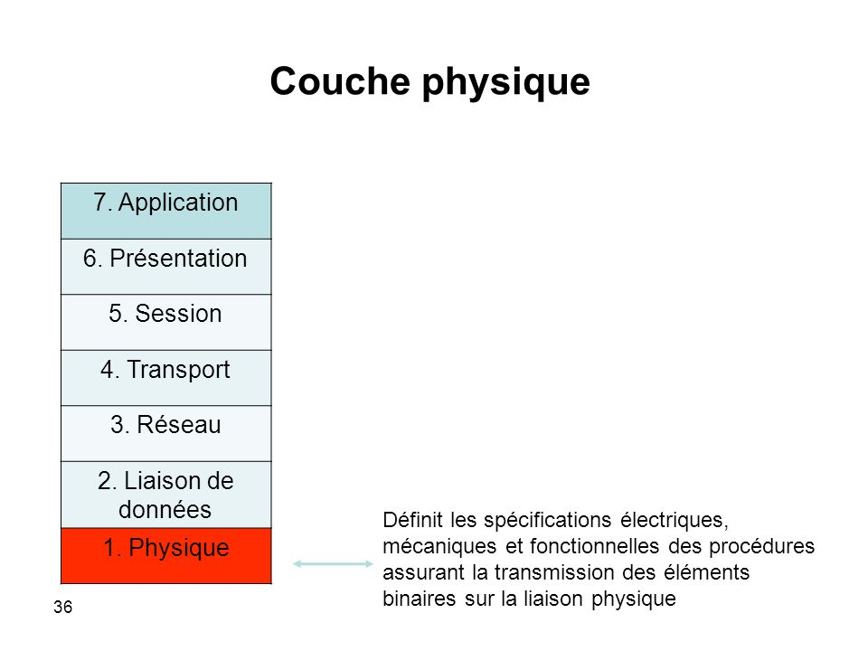 Couche physique 7. Application 6. Présentation 5. Session 4. Transport
