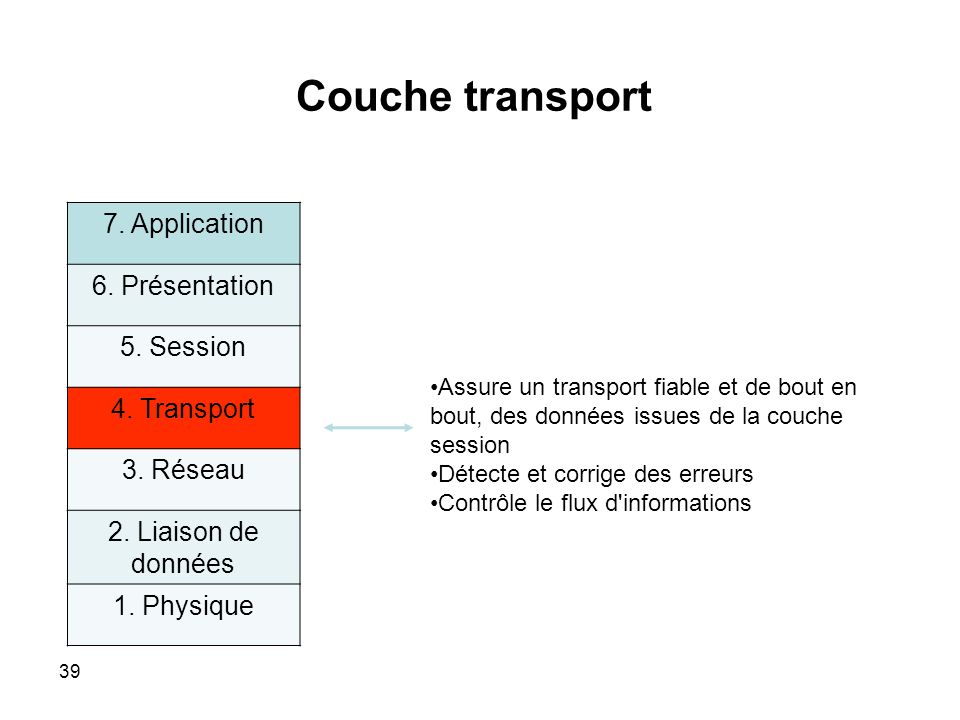 Couche transport 7. Application 6. Présentation 5. Session