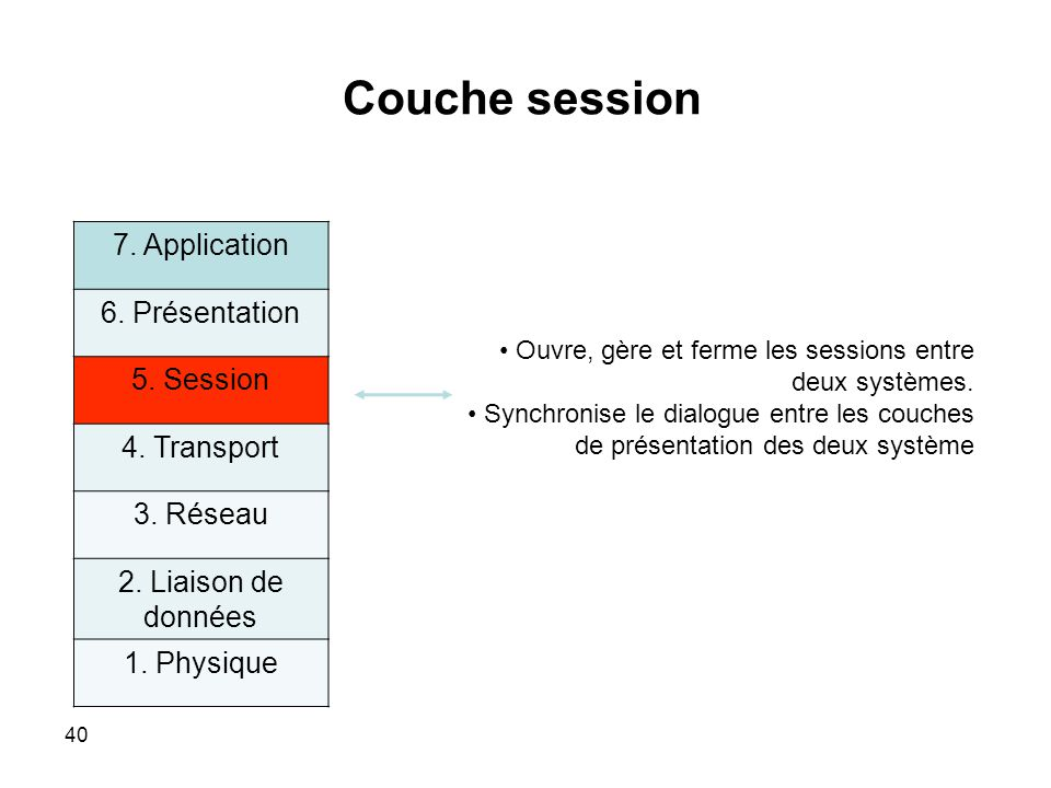 Couche session 7. Application 6. Présentation 5. Session 4. Transport