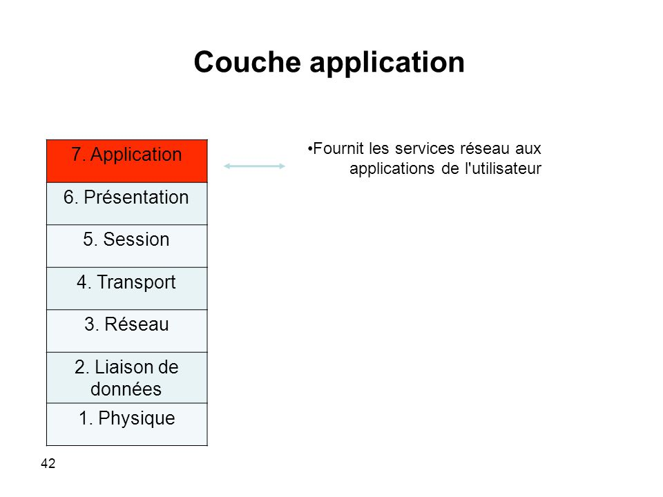 Couche application 7. Application 6. Présentation 5. Session