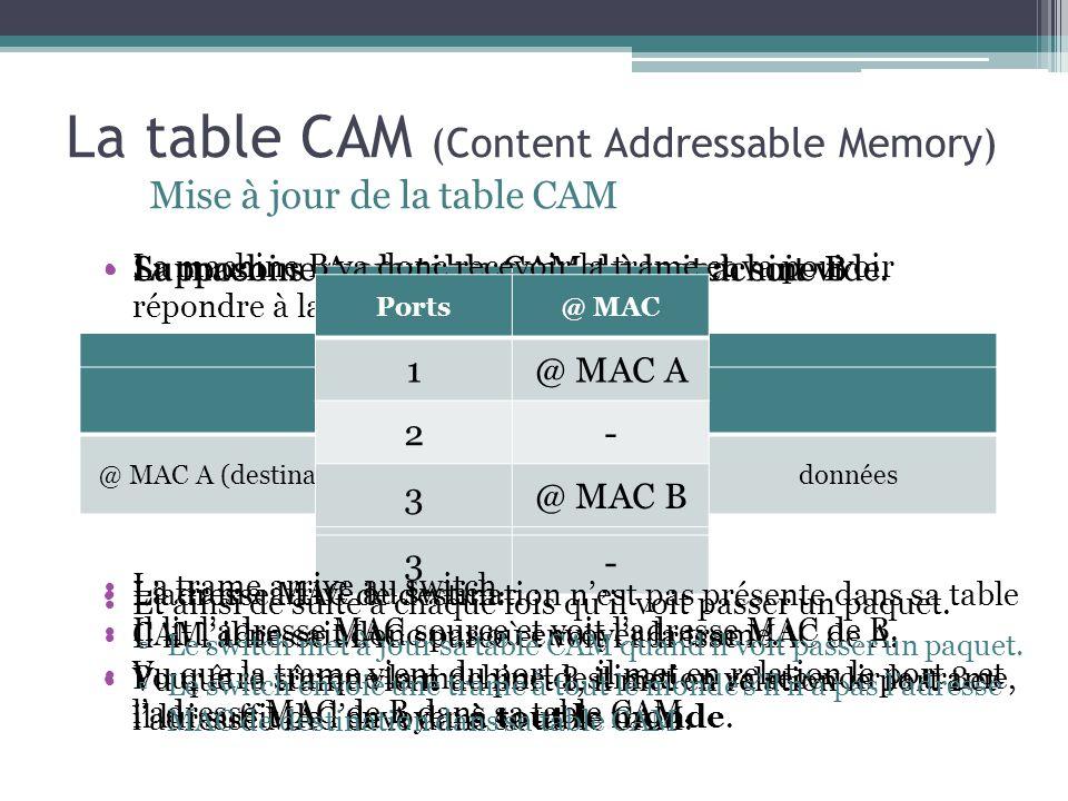 La table CAM (Content Addressable Memory)