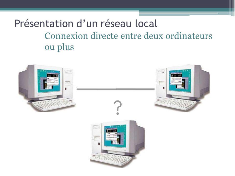 Présentation d'un réseau local