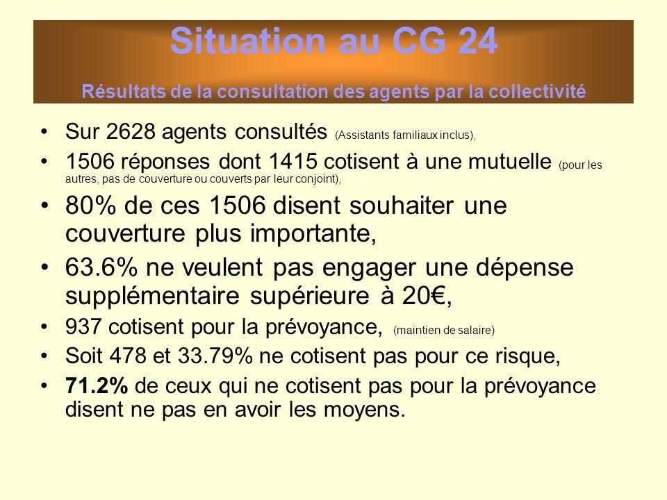 Situation au CG 24 Résultats de la consultation des agents par la collectivité