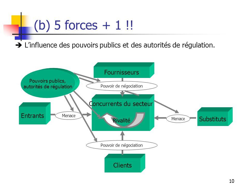 (b) 5 forces + 1 !!  L'influence des pouvoirs publics et des autorités de régulation. Clients. Concurrents du secteur.