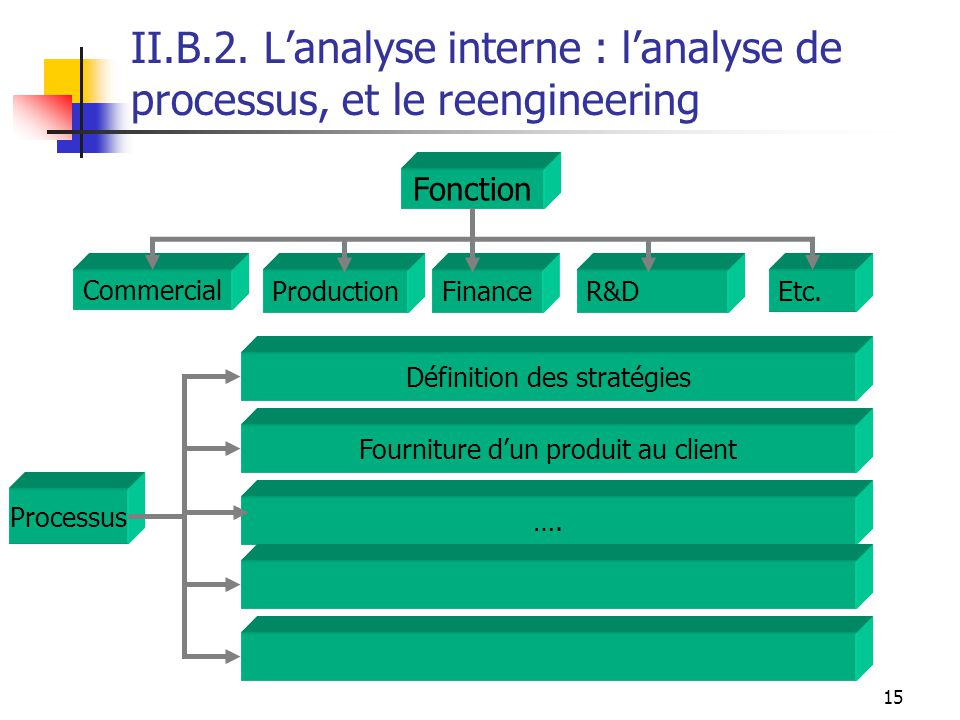 II.B.2. L'analyse interne : l'analyse de processus, et le reengineering