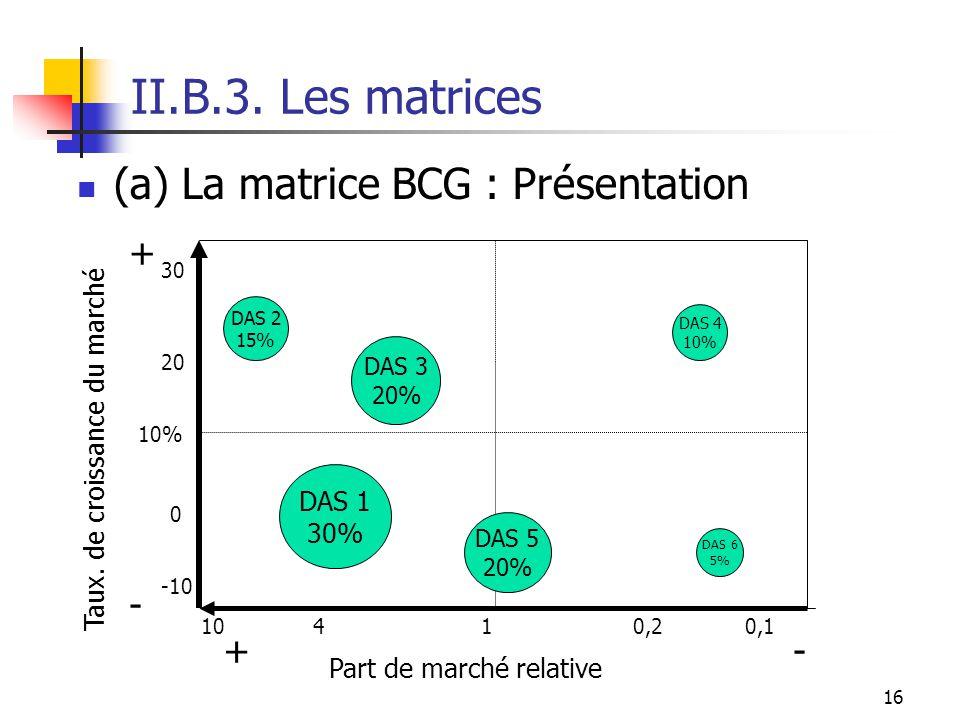 II.B.3. Les matrices (a) La matrice BCG : Présentation + - + -