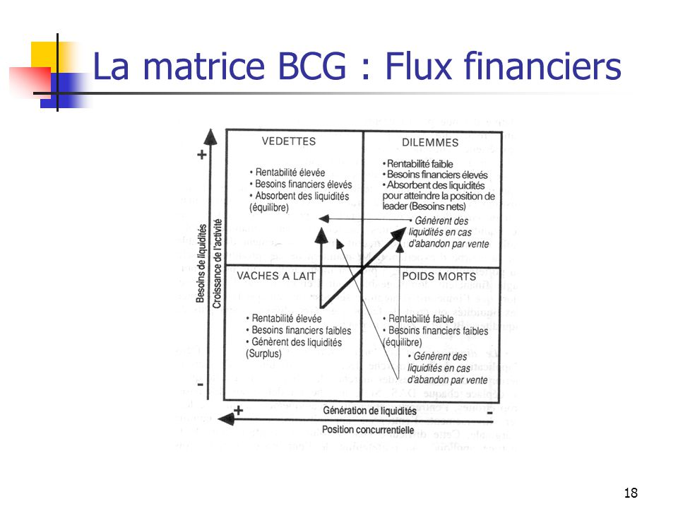 La matrice BCG : Flux financiers