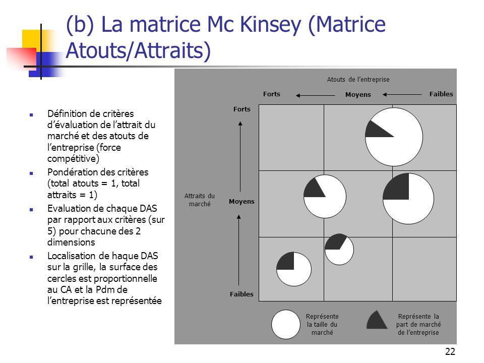 (b) La matrice Mc Kinsey (Matrice Atouts/Attraits)