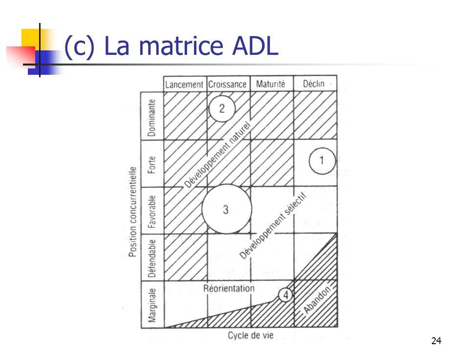 (c) La matrice ADL