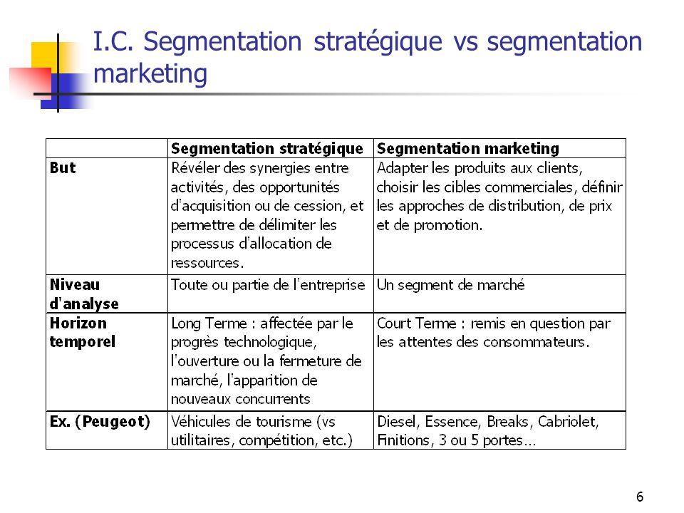 I.C. Segmentation stratégique vs segmentation marketing