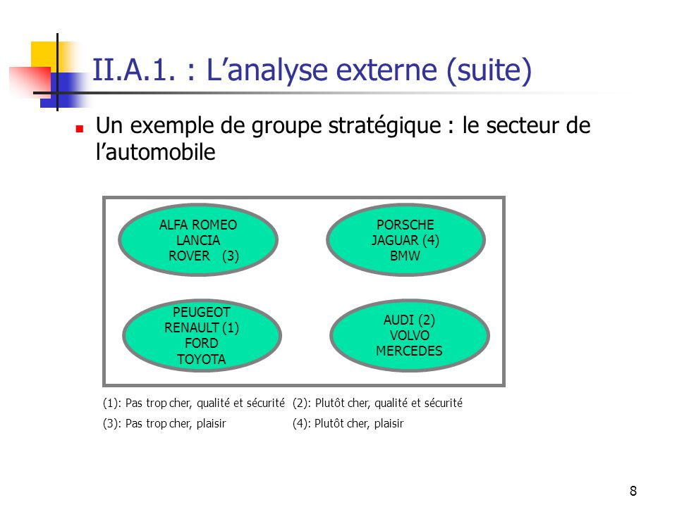 II.A.1. : L'analyse externe (suite)