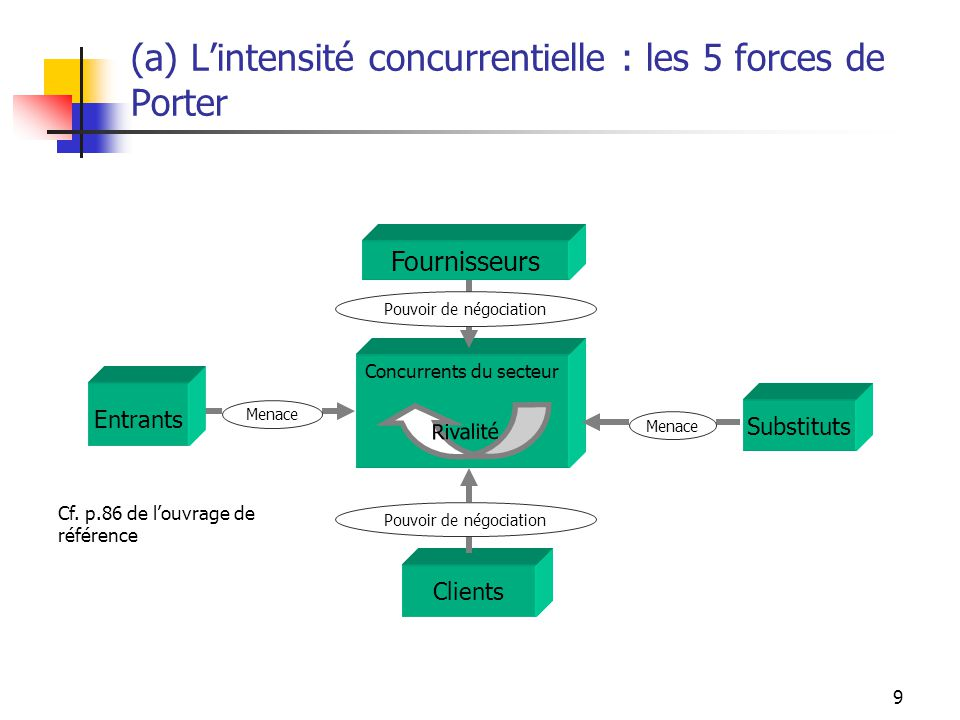 (a) L'intensité concurrentielle : les 5 forces de Porter