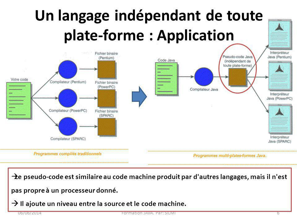 Un langage indépendant de toute plate-forme : Application
