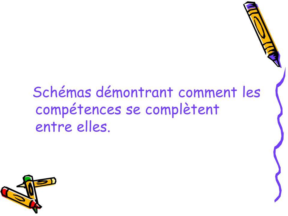 Schémas démontrant comment les compétences se complètent entre elles.