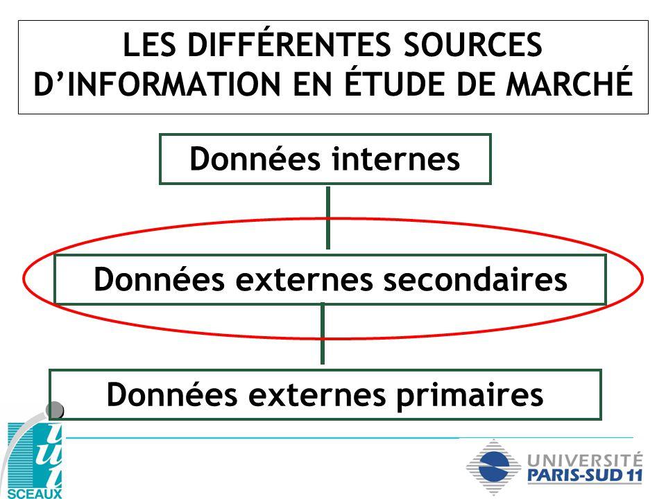 LES DIFFÉRENTES SOURCES D'INFORMATION EN ÉTUDE DE MARCHÉ
