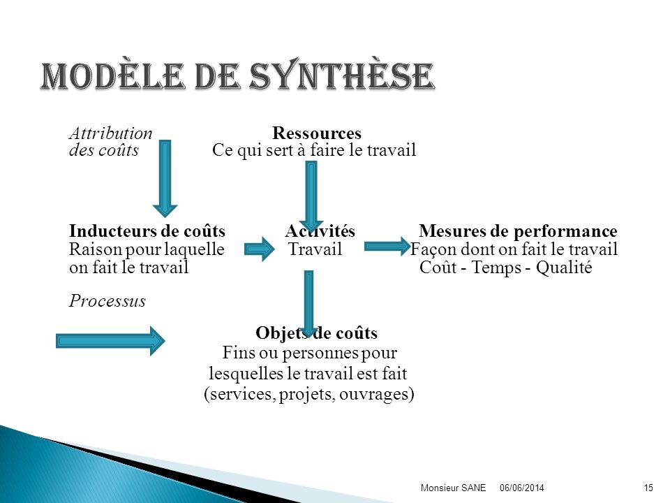 Modèle de synthèse