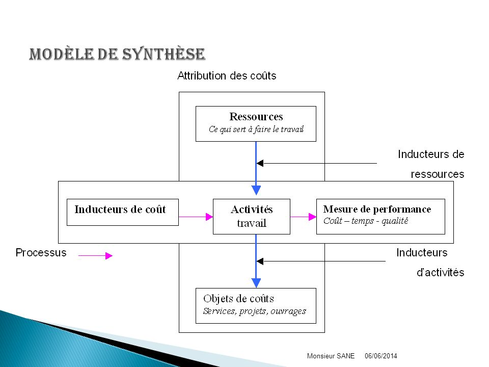 Modèle de synthèse Monsieur SANE 01/04/2017