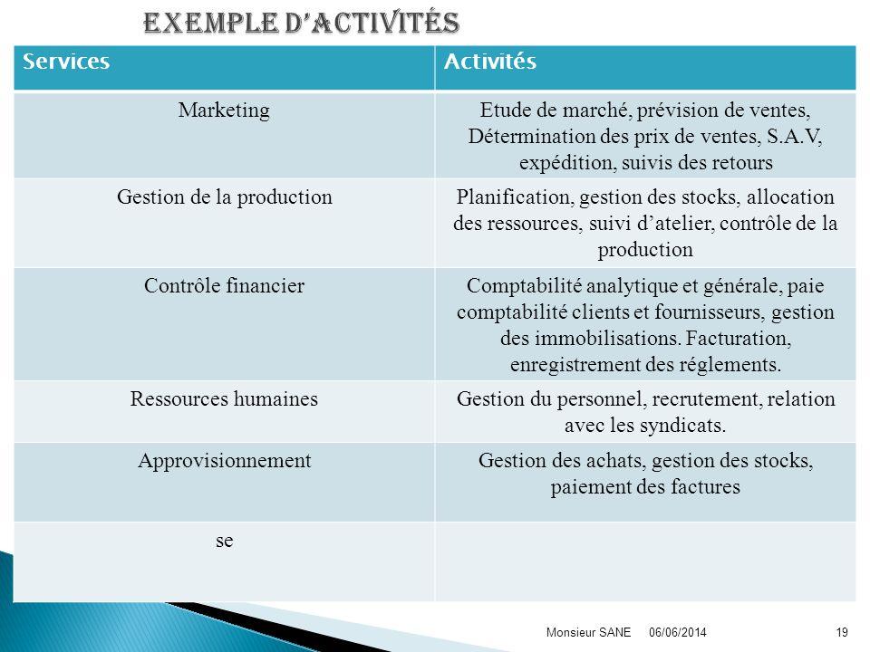 Exemple d'activités Services Activités Marketing
