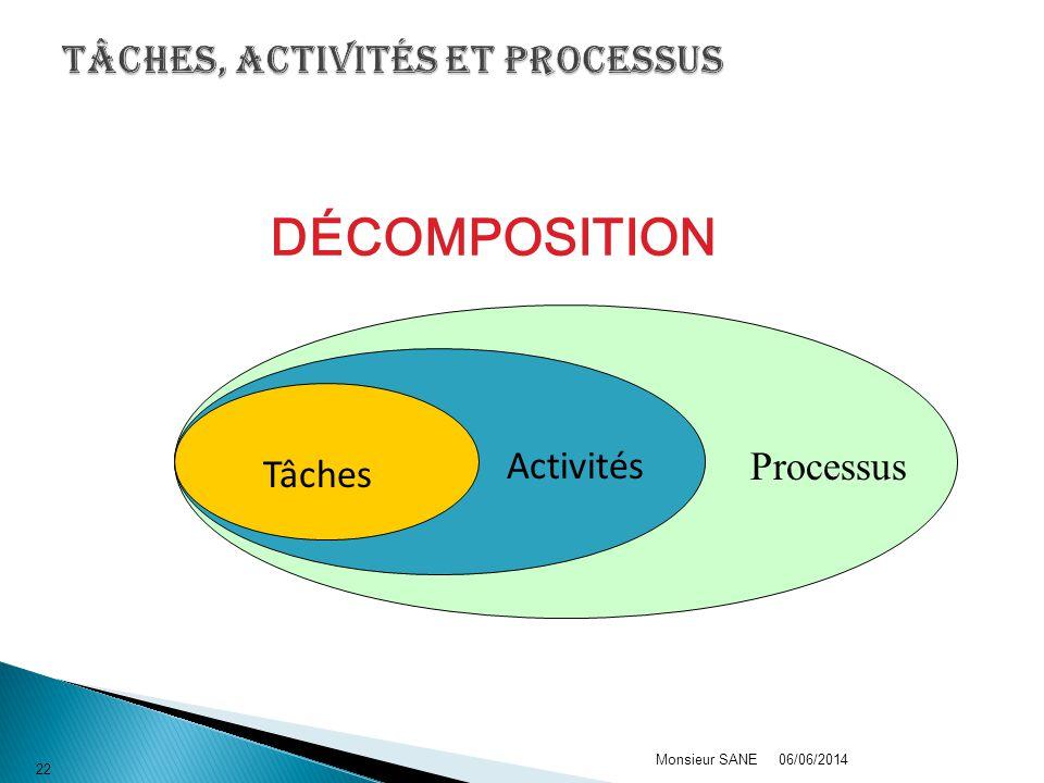 Tâches, activités et processus
