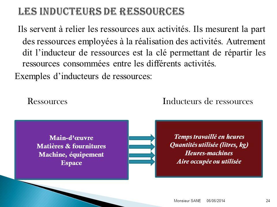 Les inducteurs de ressources