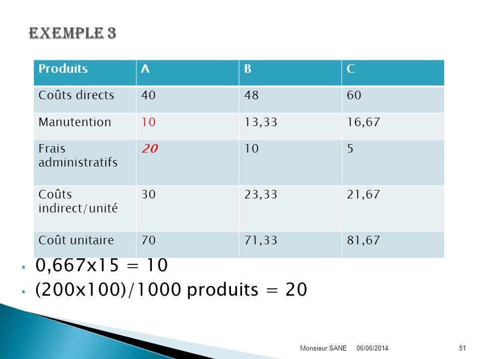 0,667x15 = 10 (200x100)/1000 produits = 20 EXEMPLE 3 Produits A B C