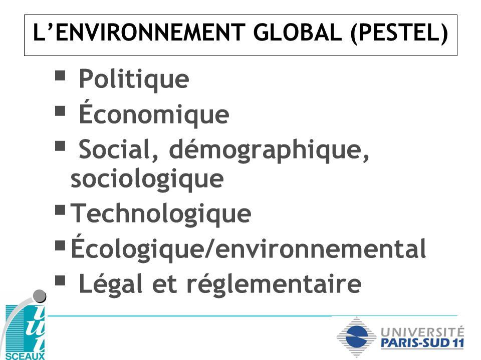 L'ENVIRONNEMENT GLOBAL (PESTEL)