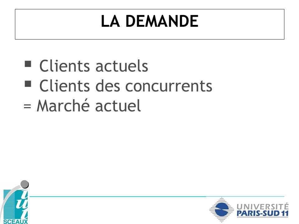 LA DEMANDE Clients actuels Clients des concurrents = Marché actuel