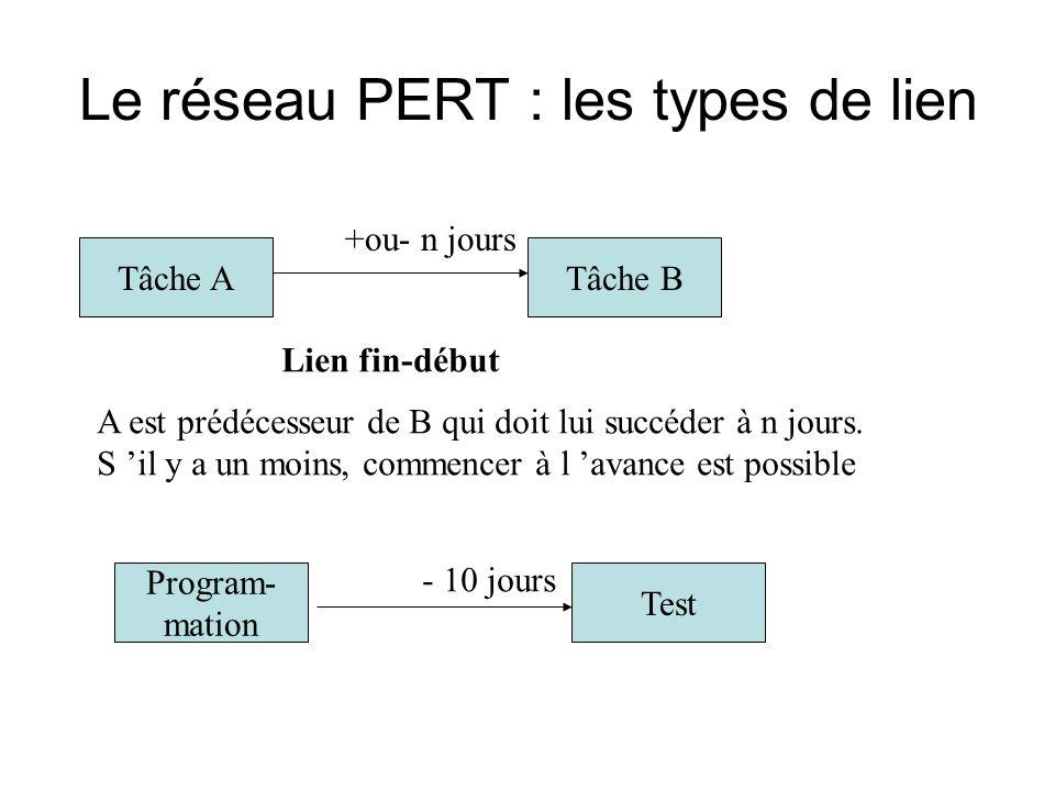 Le réseau PERT : les types de lien
