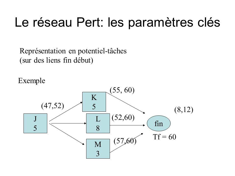 Le réseau Pert: les paramètres clés