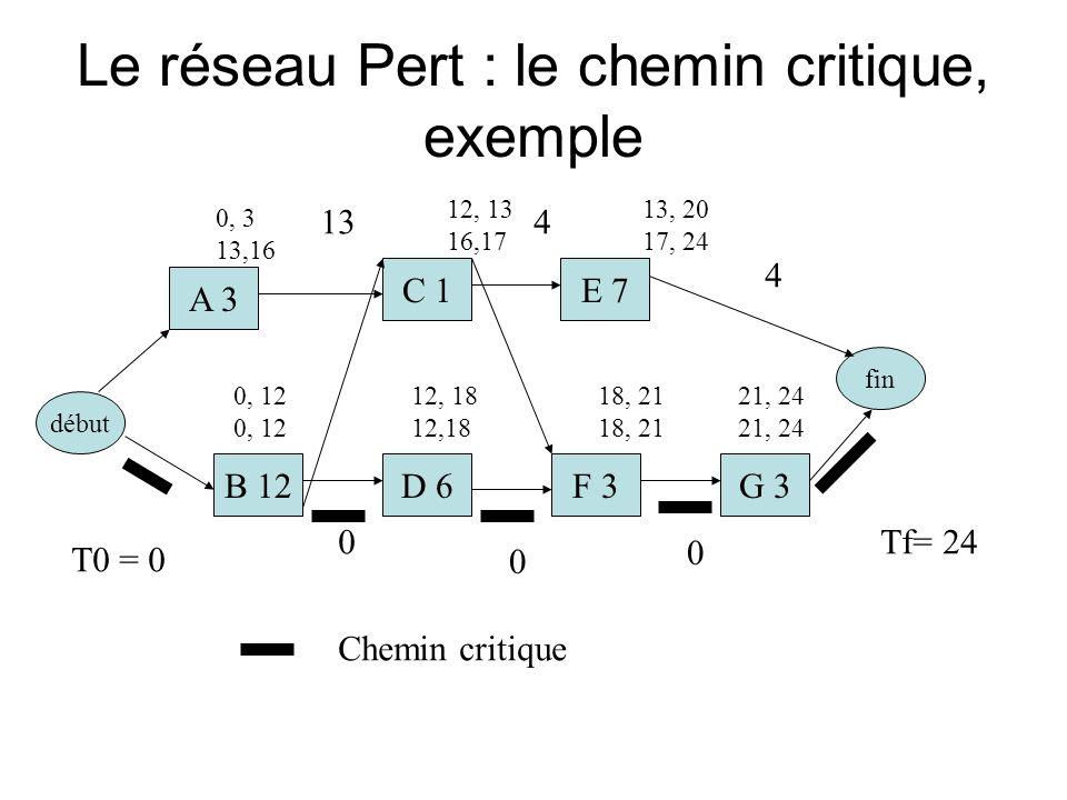 Le réseau Pert : le chemin critique, exemple