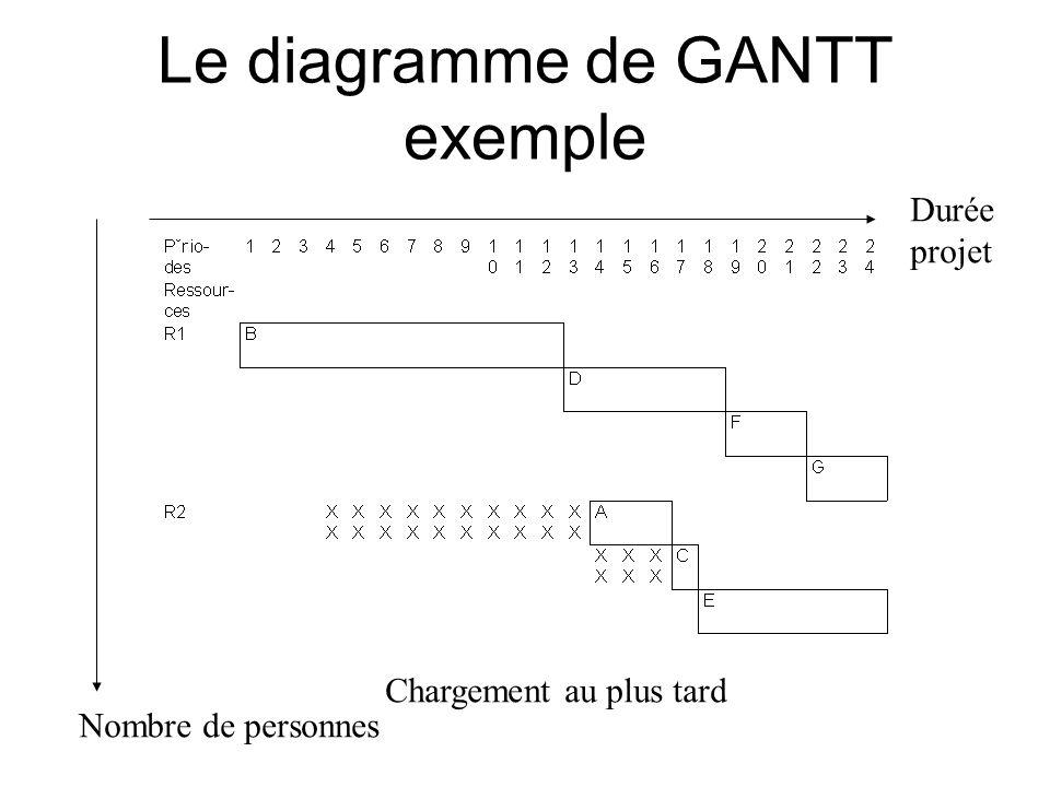 Le diagramme de GANTT exemple