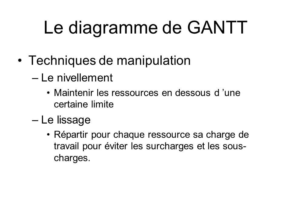 Le diagramme de GANTT Techniques de manipulation Le nivellement