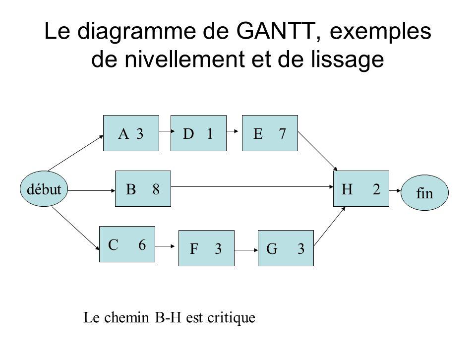 Le diagramme de GANTT, exemples de nivellement et de lissage