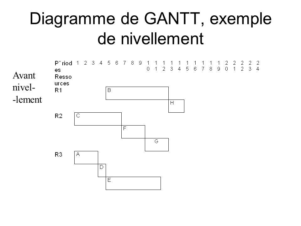 Diagramme de GANTT, exemple de nivellement