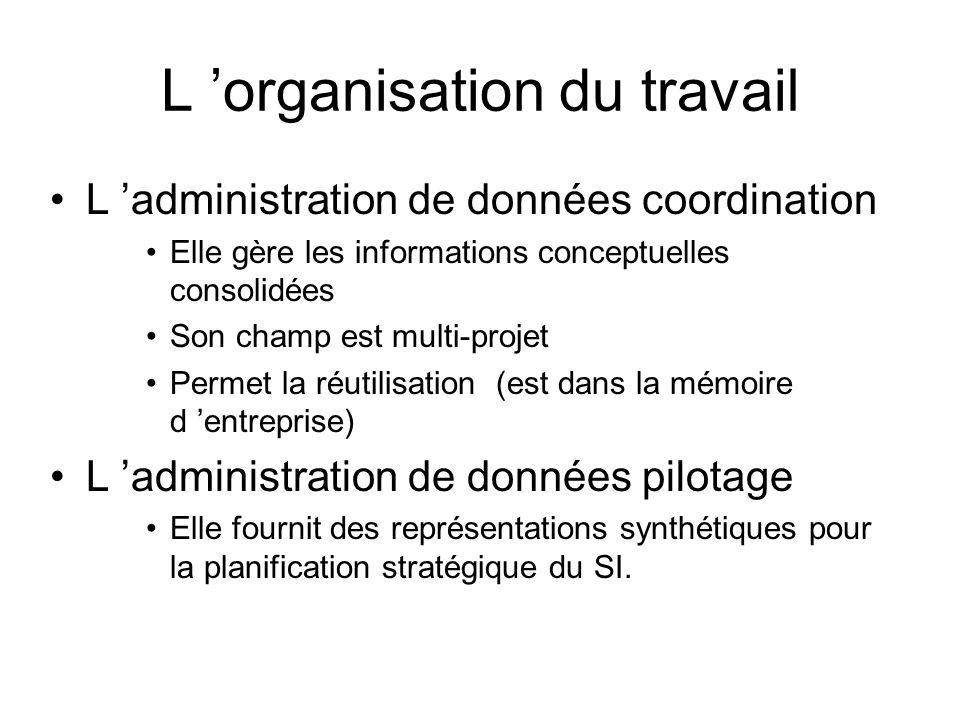 L 'organisation du travail