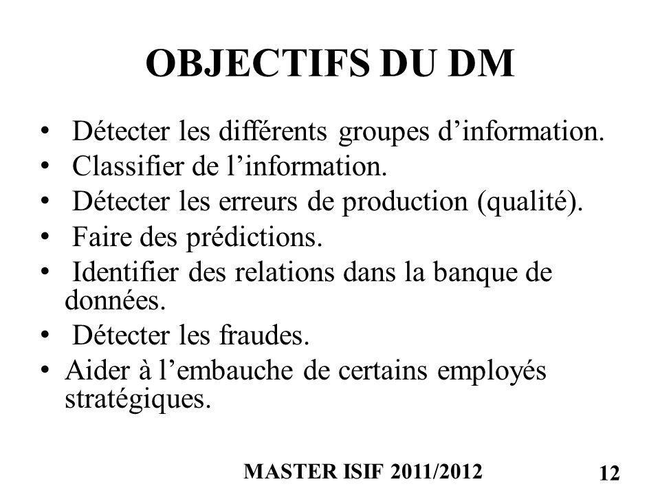 OBJECTIFS DU DM Détecter les différents groupes d'information.