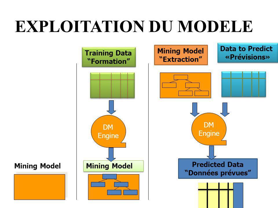 EXPLOITATION DU MODELE
