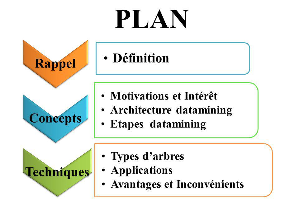 PLAN Rappel Définition Concepts Techniques Motivations et Intérêt