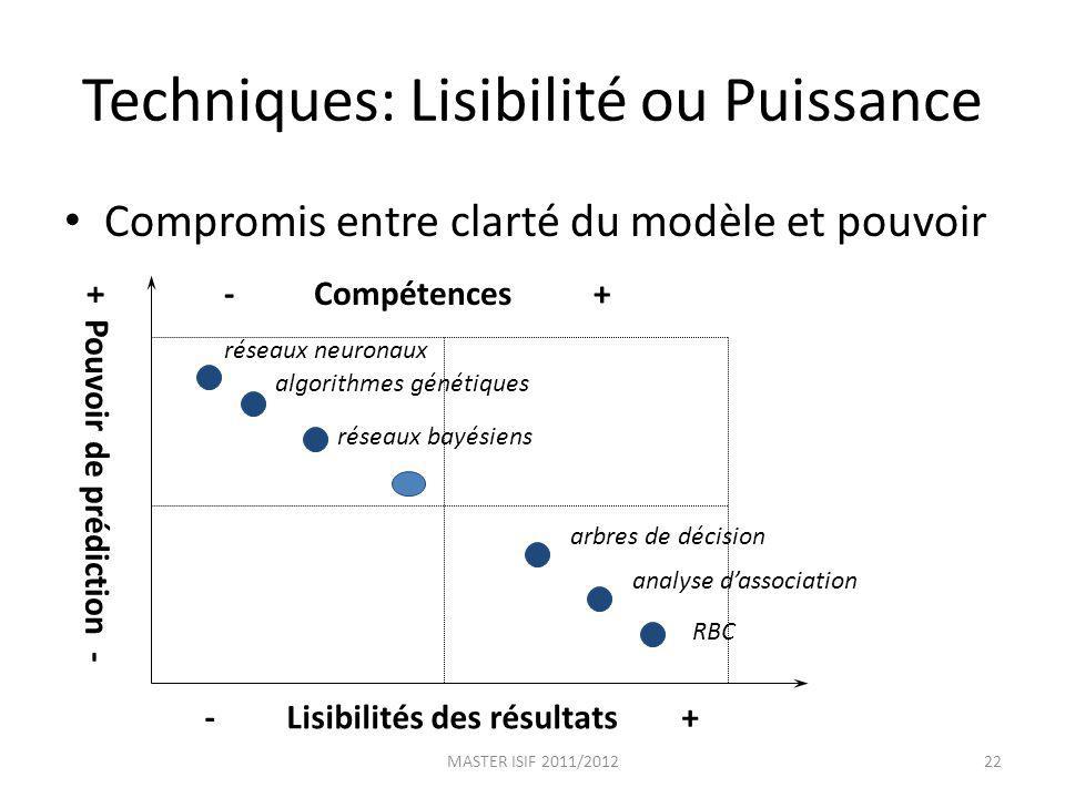 Techniques: Lisibilité ou Puissance