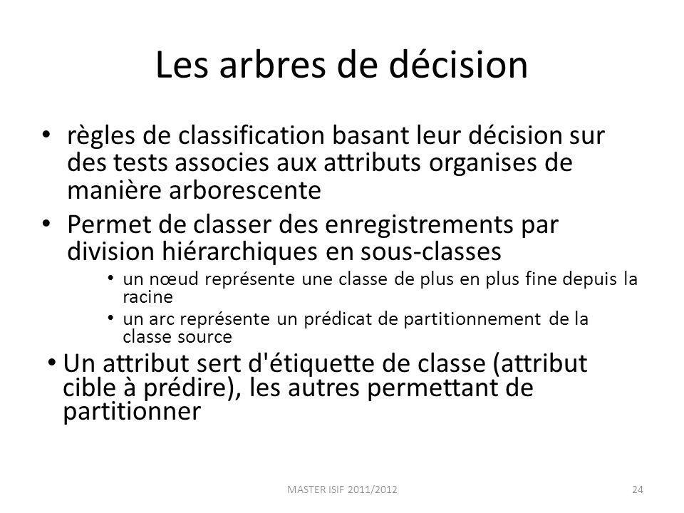 Les arbres de décision règles de classification basant leur décision sur des tests associes aux attributs organises de manière arborescente.