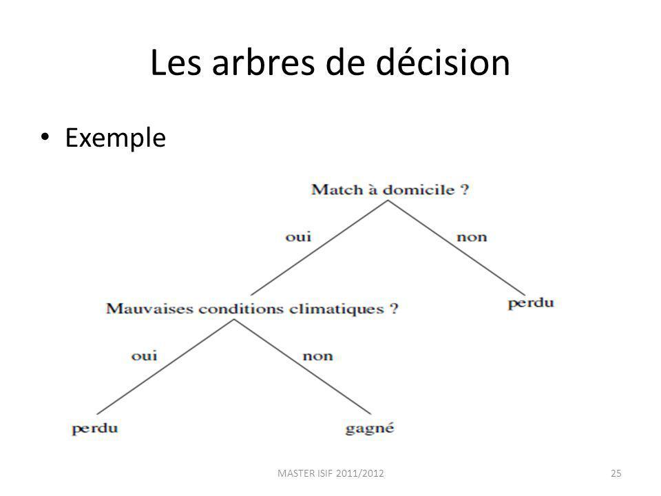 Les arbres de décision Exemple MASTER ISIF 2011/2012